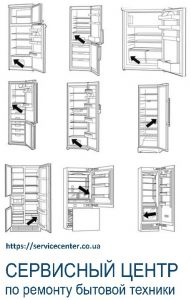 номер модели холодильника